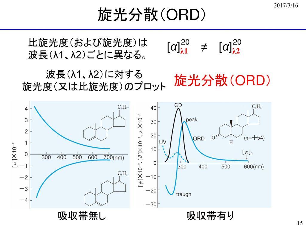旋光分散(ORD) 旋光分散(ORD) [α]λ1 [α]λ2 ≠ 比旋光度(および旋光度)は 波長(λ1、λ2)ごとに異なる。